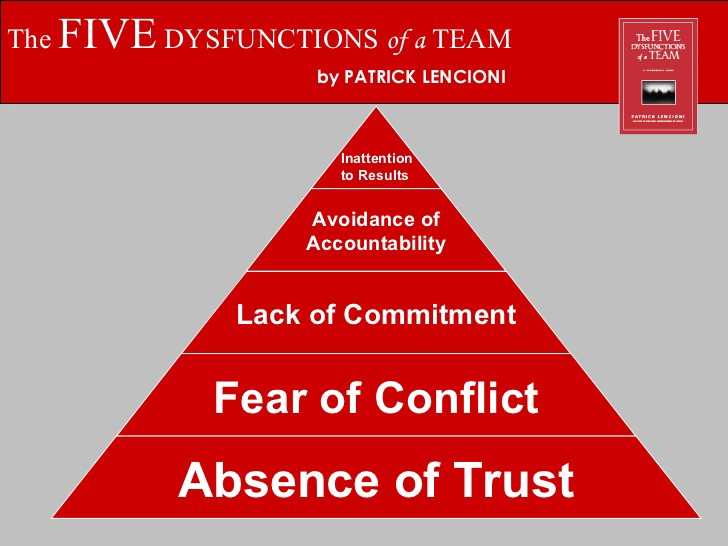 The five dysfunctions of a team pyramid by Patrick Lencioni