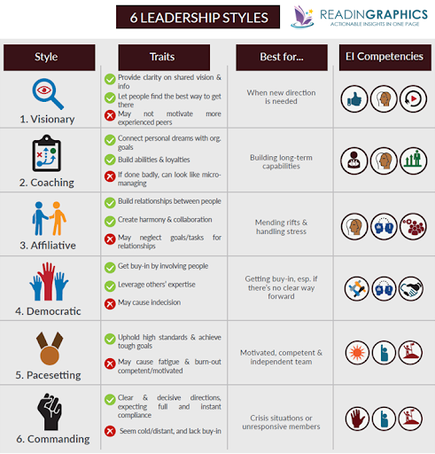 6-different-leadership-styles